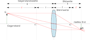 newton-linsengleichung