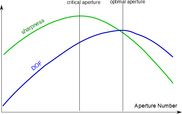 critical and optimal aperture